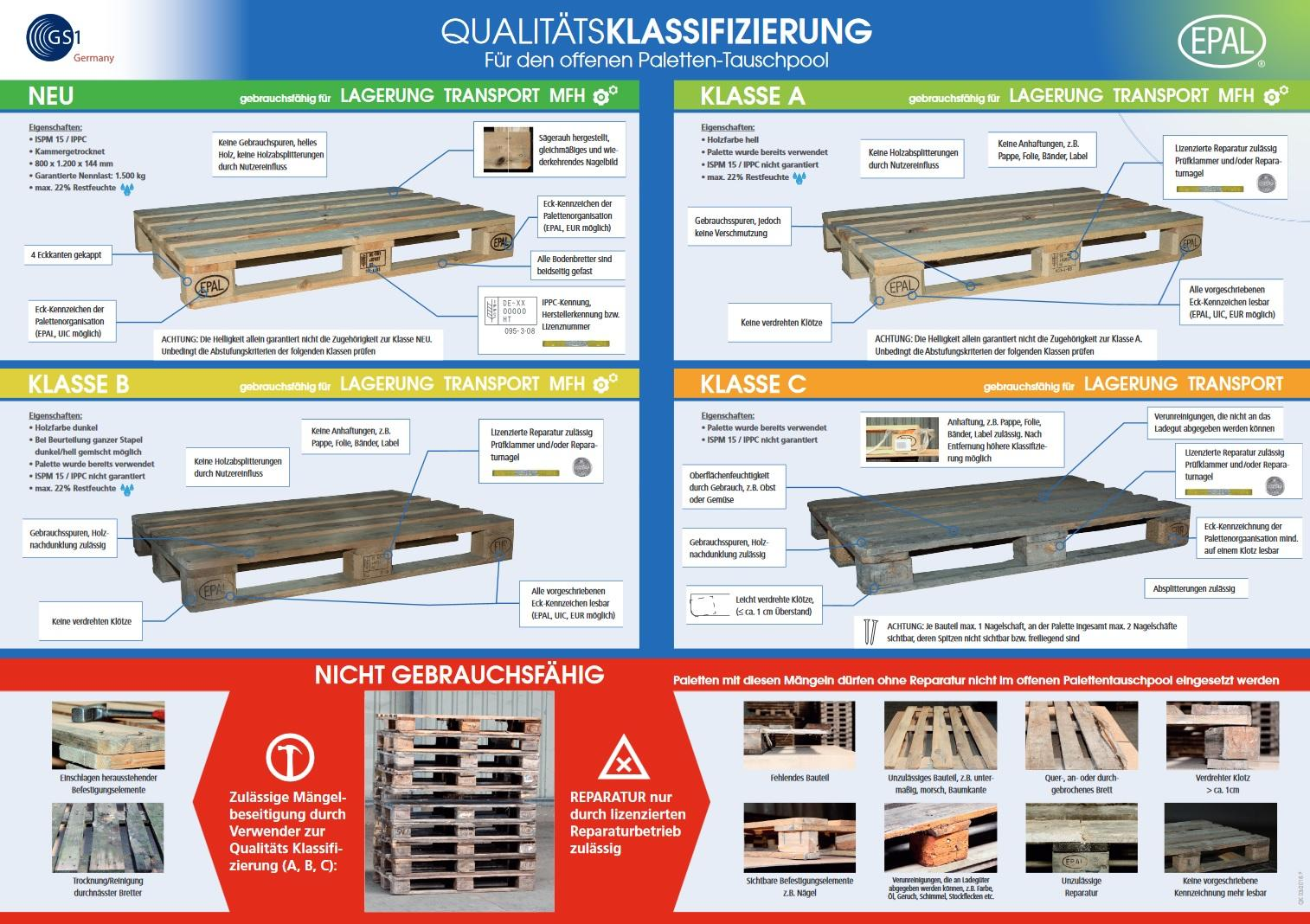 Qualitätsunterschiede- Klassifizierungen und Merkmale der Europaletten